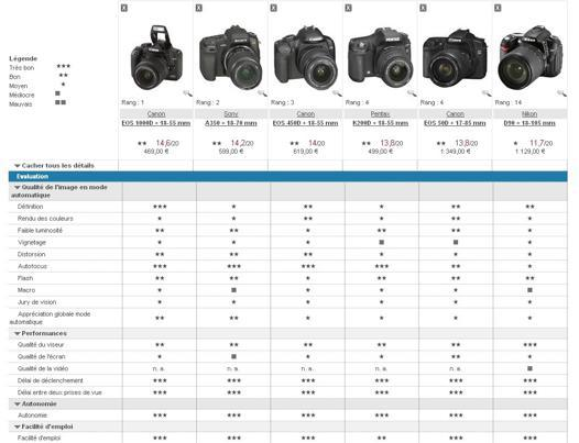 classement appareil photo