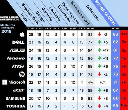 classement marque ordinateur portable