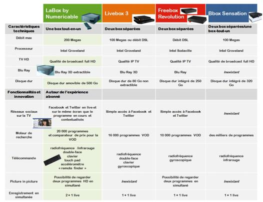 comparatif des box