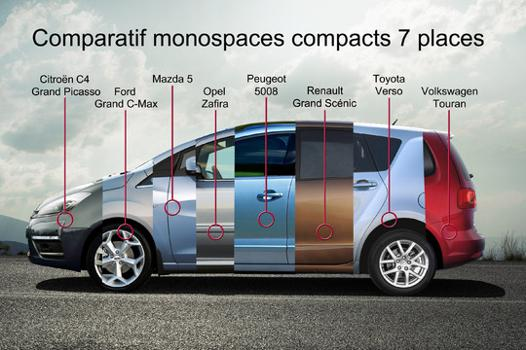 comparatif monospace