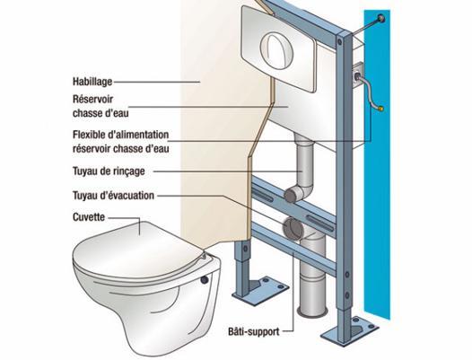 fixation wc suspendu