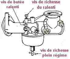 réglage carburateur tondeuse