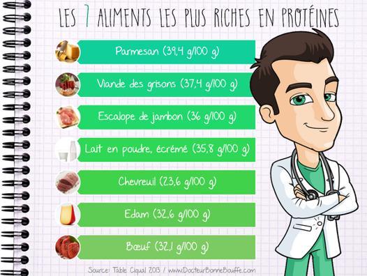 aliment les plus riche en protéine
