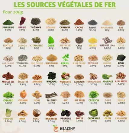 aliments qui ont du fer