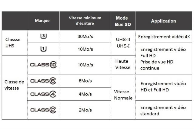 comparatif carte sd