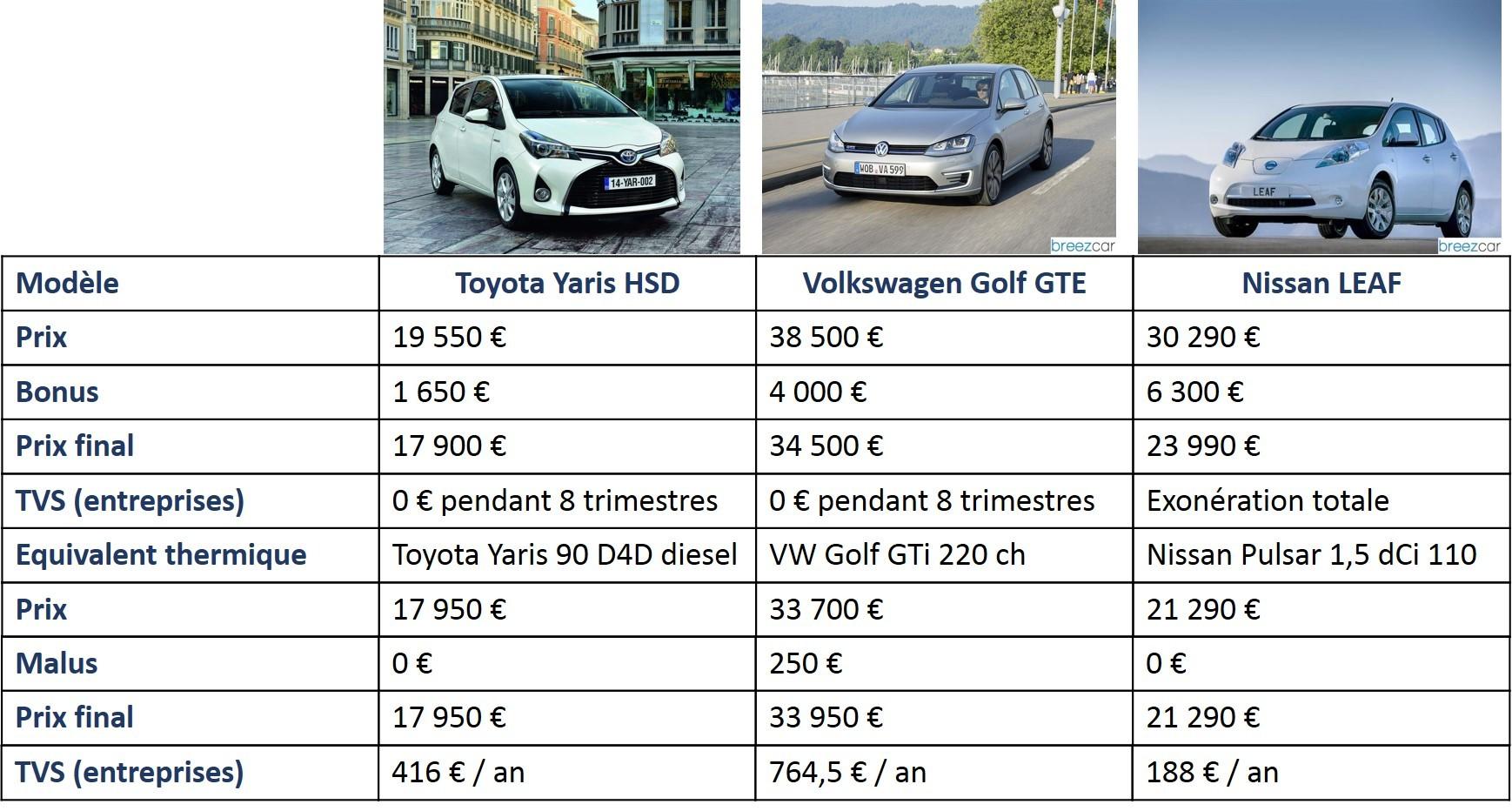comparatif de voiture