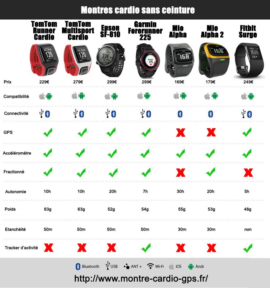 comparatif montre sport