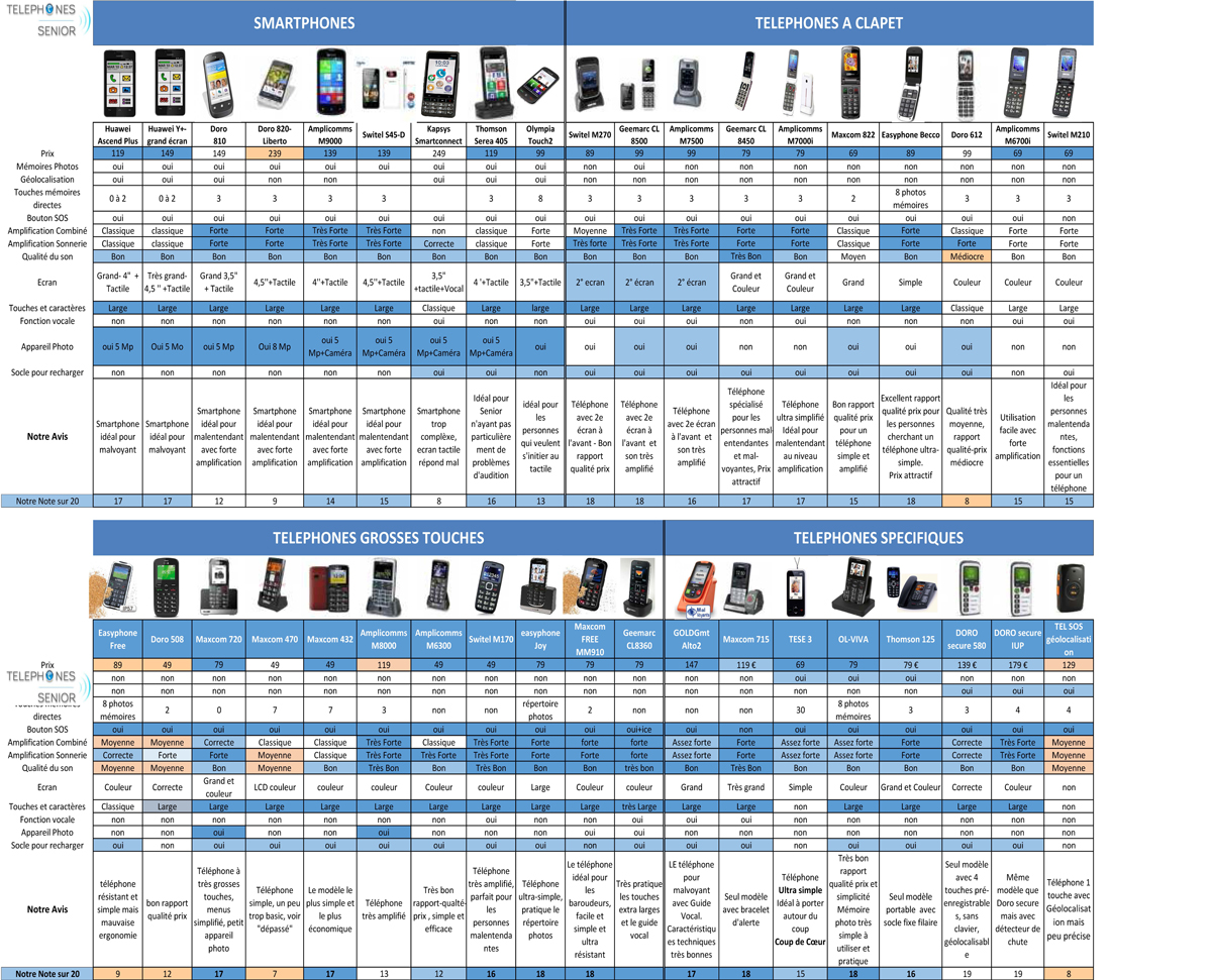 telephone portable comparatif