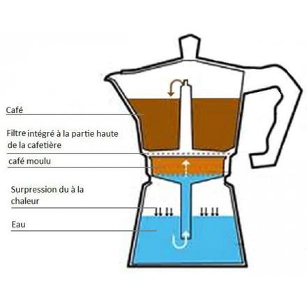 utiliser une cafetière italienne